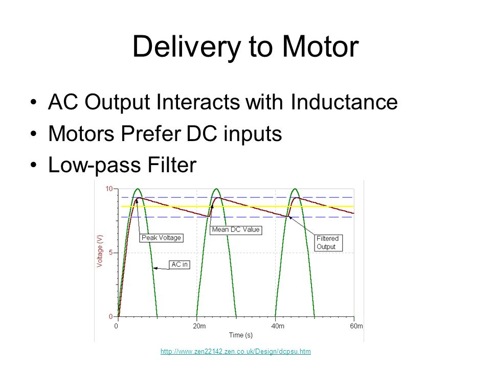 Delivery to Motor AC Output Interacts with Inductance Motors Prefer DC inputs Low-pass Filter
