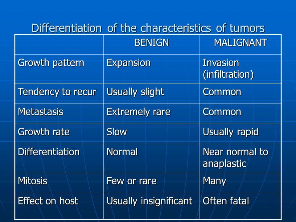 Differentiation of the characteristics of tumors BENIGNMALIGNANT Growth pattern Expansion Invasion (infiltration) Tendency to recur Usually slight Common Metastasis Extremely rare Common Growth rate Slow Usually rapid DifferentiationNormal Near normal to anaplastic Mitosis Few or rare Many Effect on host Usually insignificant Often fatal