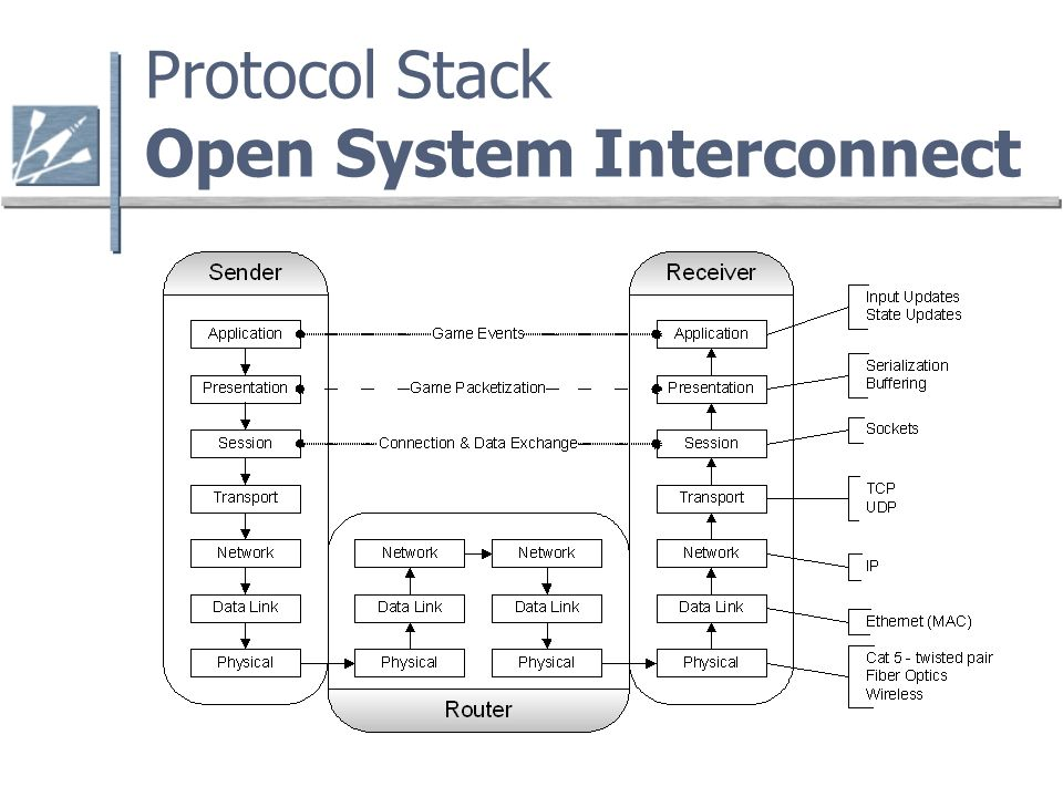 Protocol Stack Open System Interconnect