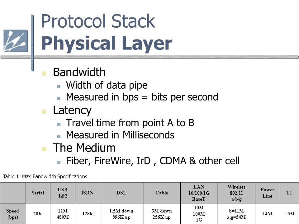 Protocol Stack Physical Layer Bandwidth Width of data pipe Measured in bps = bits per second Latency Travel time from point A to B Measured in Milliseconds The Medium Fiber, FireWire, IrD, CDMA & other cell Serial USB 1&2 ISDNDSLCable LAN 10/100/1G BaseT Wireless a/b/g Power Line T1 Speed (bps) 20K 12M 480M 128k 1.5M down 896K up 3M down 256K up 10M 100M 1G b=11M a,g=54M 14M1.5M Table 1: Max Bandwidth Specifications