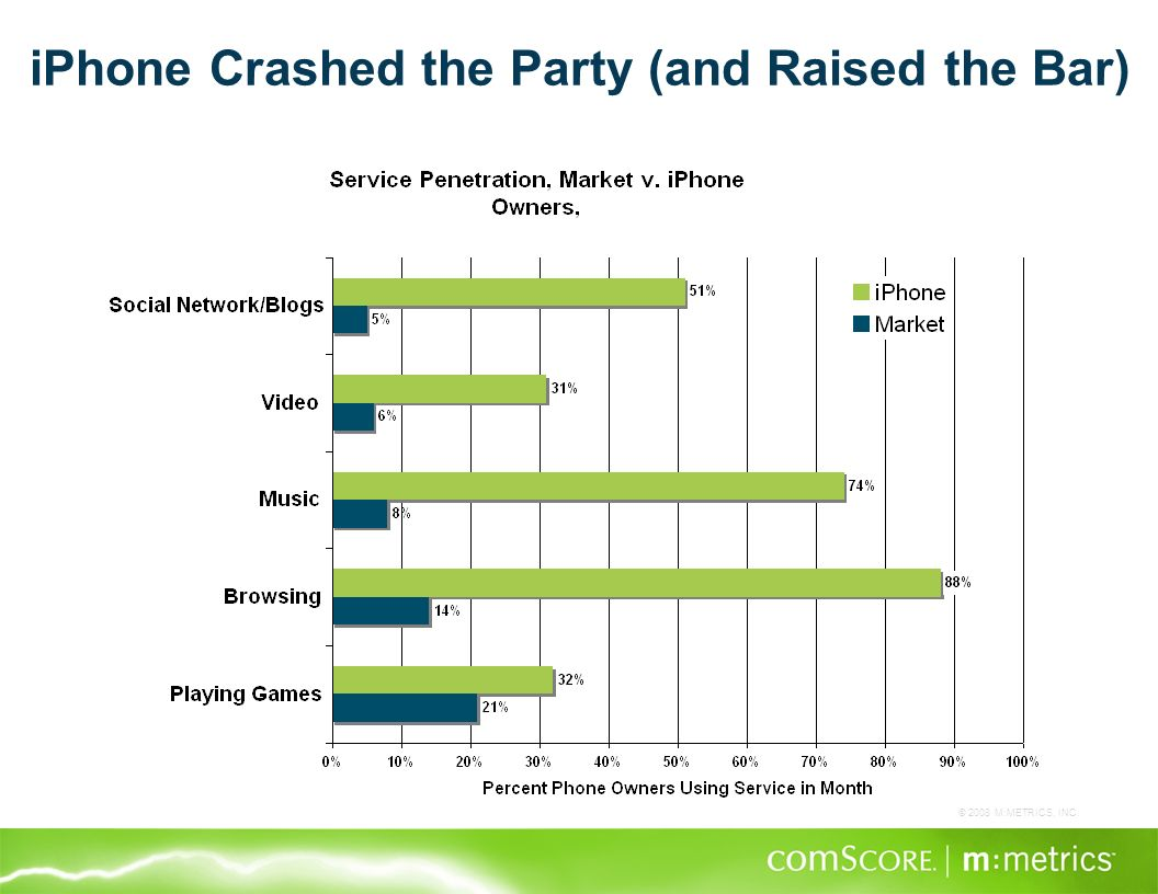 © 2008 M:METRICS, INC. iPhone Crashed the Party (and Raised the Bar)