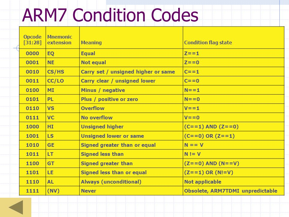 ARM7 Condition Codes Opcode [31:28] Mnemonic extensionMeaningCondition flag state 0000EQEqualZ==1 0001NENot equalZ==0 0010CS/HSCarry set / unsigned higher or sameC==1 0011CC/LOCarry clear / unsigned lowerC==0 0100MIMinus / negativeN==1 0101PLPlus / positive or zeroN==0 0110VSOverflowV==1 0111VCNo overflowV==0 1000HIUnsigned higher(C==1) AND (Z==0) 1001LSUnsigned lower or same(C==0) OR (Z==1) 1010GESigned greater than or equalN == V 1011LTSigned less thanN != V 1100GTSigned greater than(Z==0) AND (N==V) 1101LESigned less than or equal(Z==1) OR (N!=V) 1110ALAlways (unconditional)Not applicable 1111(NV)NeverObsolete, ARM7TDMI unpredictable