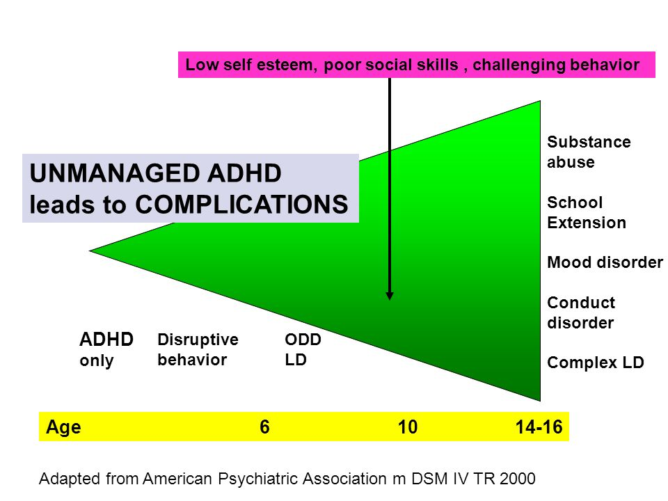 Age 6 10 14-16 ADHD only Disruptive behavior ODD LD Low self esteem, poor social skills, challenging behavior Substance abuse School Extension Mood disorder Conduct disorder Complex LD UNMANAGED ADHD leads to COMPLICATIONS Adapted from American Psychiatric Association m DSM IV TR 2000