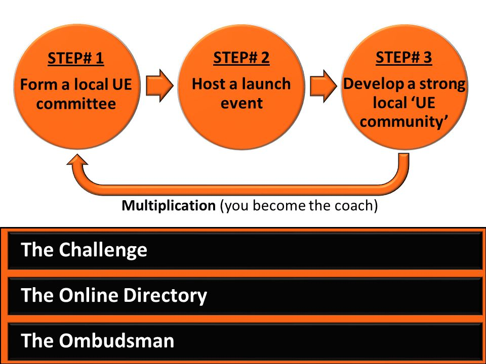 The Challenge The Online Directory The Ombudsman STEP# 1 Form a local UE committee STEP# 2 Host a launch event STEP# 3 Develop a strong local UE community Multiplication (you become the coach)