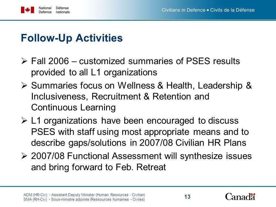 ADM (HR-Civ) - Assistant Deputy Minister (Human Resources - Civilian) SMA (RH-Civ) - Sous-ministre adjointe (Ressources humaines - Civiles) 13 Follow-Up Activities Fall 2006 – customized summaries of PSES results provided to all L1 organizations Summaries focus on Wellness & Health, Leadership & Inclusiveness, Recruitment & Retention and Continuous Learning L1 organizations have been encouraged to discuss PSES with staff using most appropriate means and to describe gaps/solutions in 2007/08 Civilian HR Plans 2007/08 Functional Assessment will synthesize issues and bring forward to Feb.