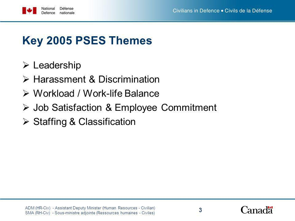 ADM (HR-Civ) - Assistant Deputy Minister (Human Resources - Civilian) SMA (RH-Civ) - Sous-ministre adjointe (Ressources humaines - Civiles) 3 Key 2005 PSES Themes Leadership Harassment & Discrimination Workload / Work-life Balance Job Satisfaction & Employee Commitment Staffing & Classification