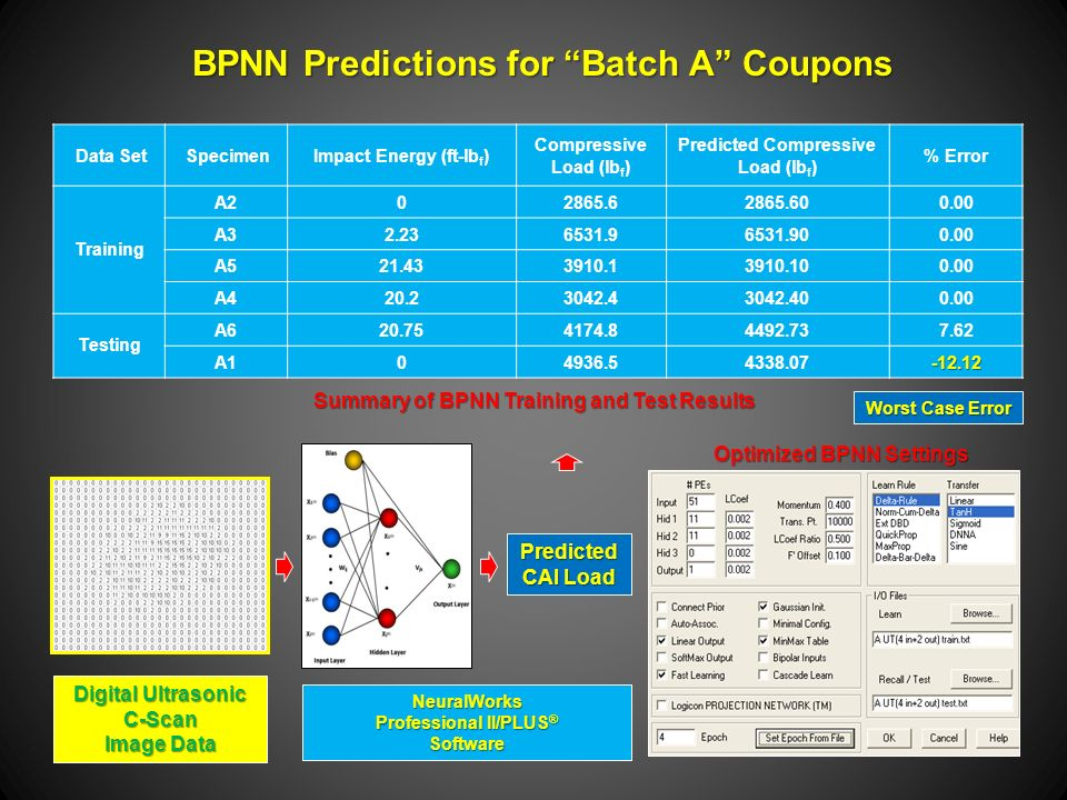Data Set SpecimenImpact Energy (ft-lb f ) Compressive Load (lb f ) Predicted Compressive Load (lb f ) % Error Training A A A A Testing A A BPNN Predictions for Batch A Coupons Optimized BPNN Settings Digital Ultrasonic C-Scan Image Data Predicted CAI Load NeuralWorks Professional II/PLUS ® Software Summary of BPNN Training and Test Results Worst Case Error