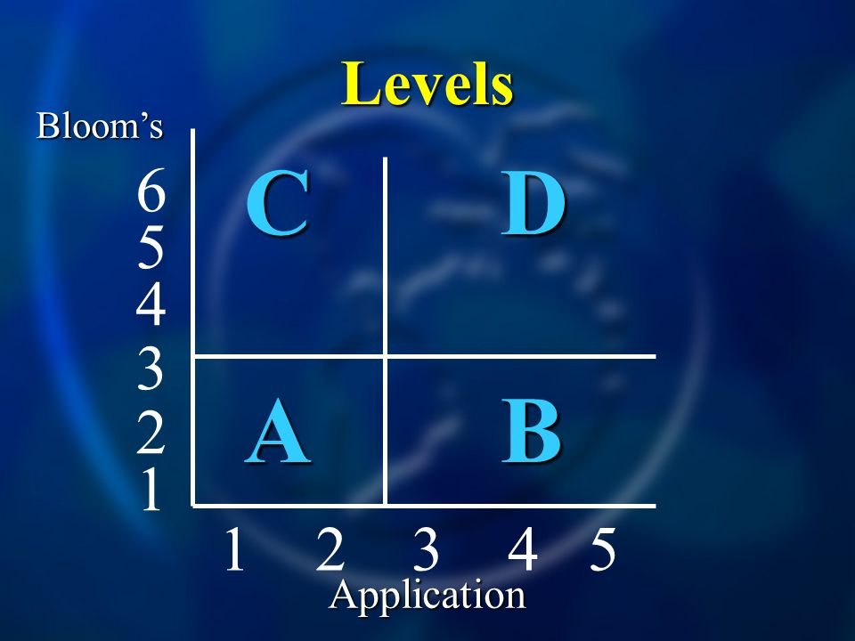 Levels CDCDABABCDCDABAB Blooms Application