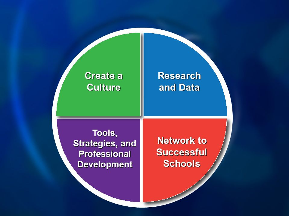 Research and Data Tools, Strategies, and Professional Development Network to Successful Schools