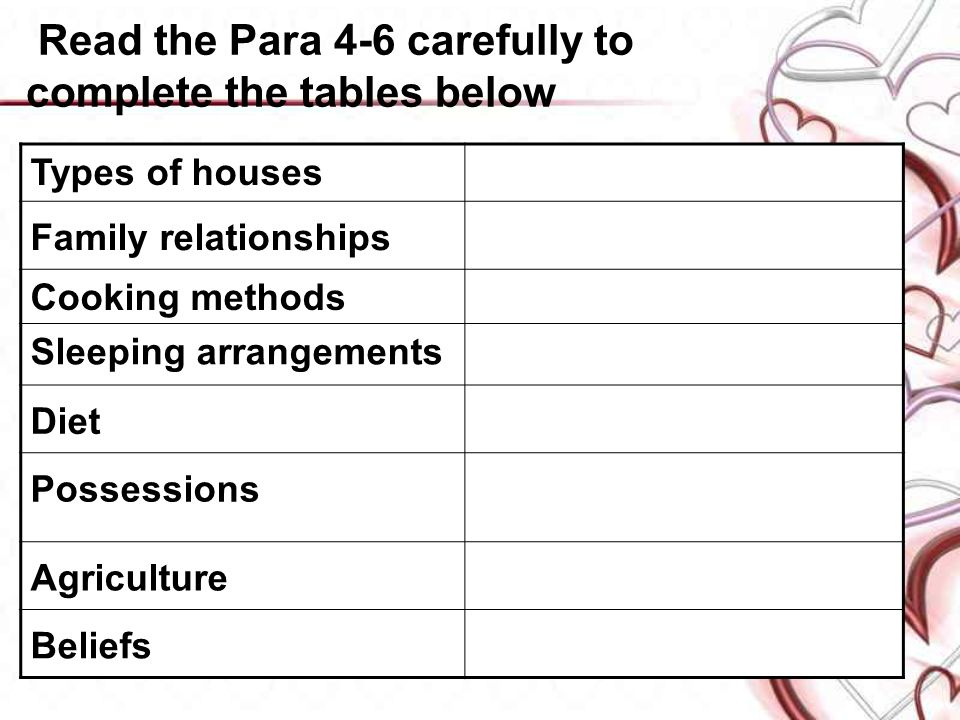 Read the Para 4-6 carefully to complete the tables below Types of houses Family relationships Cooking methods Sleeping arrangements Diet Possessions Agriculture Beliefs