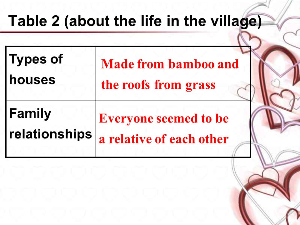 Types of houses Family relationships Made from bamboo and the roofs from grass Everyone seemed to be a relative of each other Table 2 (about the life in the village)