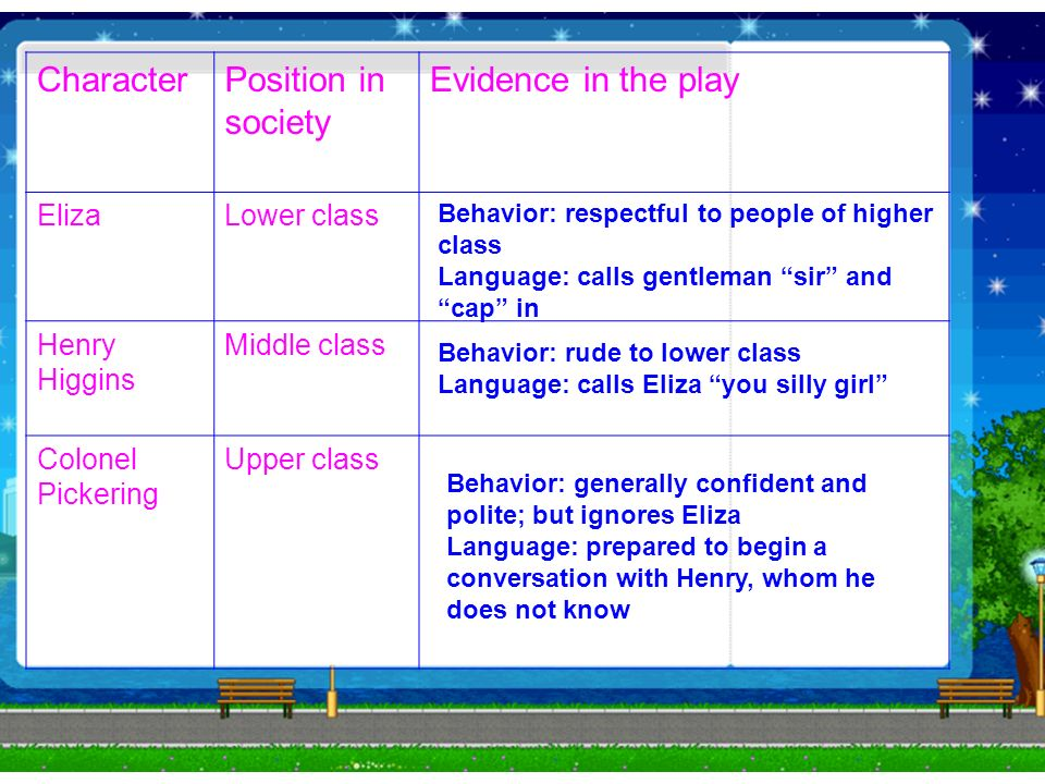 CharacterPosition in society Evidence in the play ElizaLower class Henry Higgins Middle class Colonel Pickering Upper class Behavior: respectful to people of higher class Language: calls gentleman sir and cap in Behavior: rude to lower class Language: calls Eliza you silly girl Behavior: generally confident and polite; but ignores Eliza Language: prepared to begin a conversation with Henry, whom he does not know