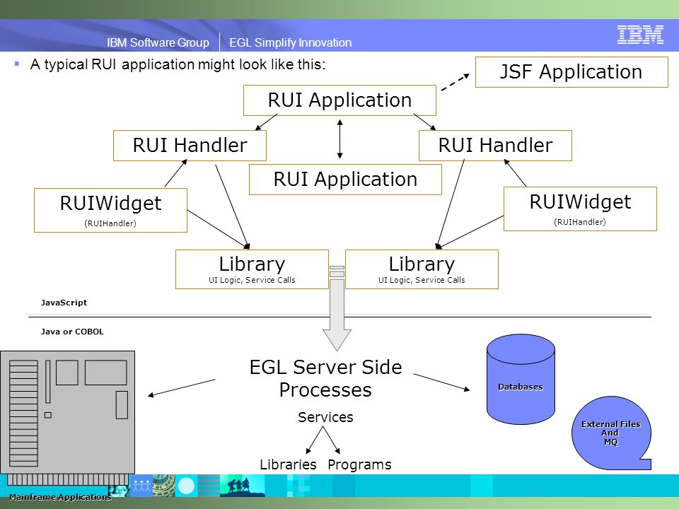 IBM Software Group | EGL Simplify Innovation IBM Software Group EGL Simplify Innovation A typical RUI application might look like this: RUI Application RUI Handler JavaScript EGL Server Side Processes Services LibrariesPrograms Mainframe Applications Databases External Files AndMQ Java or COBOL RUIWidget (RUIHandler) Library UI Logic, Service Calls RUI Application JSF Application RUIWidget (RUIHandler)