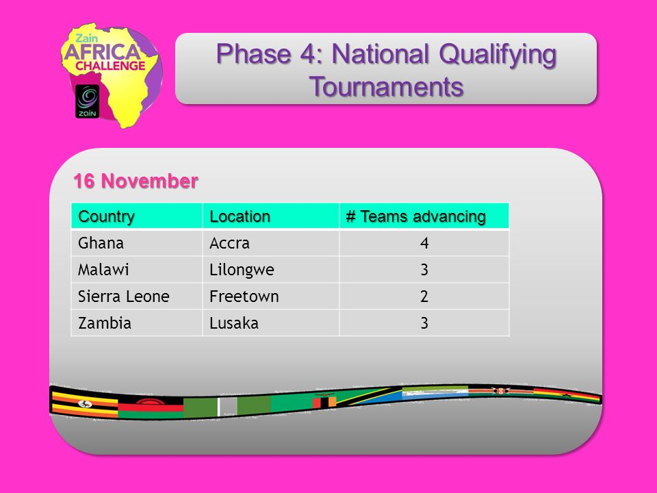16 November 16 November Phase 4: National Qualifying Tournaments CountryLocation # Teams advancing GhanaAccra4 MalawiLilongwe3 Sierra LeoneFreetown2 ZambiaLusaka3