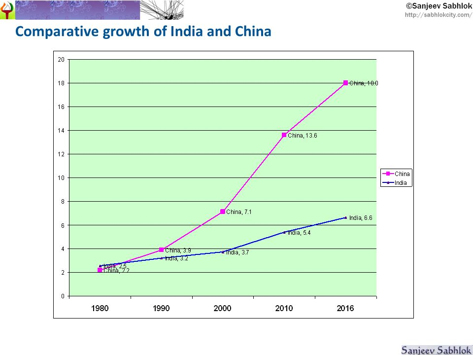Comparative growth of India and China