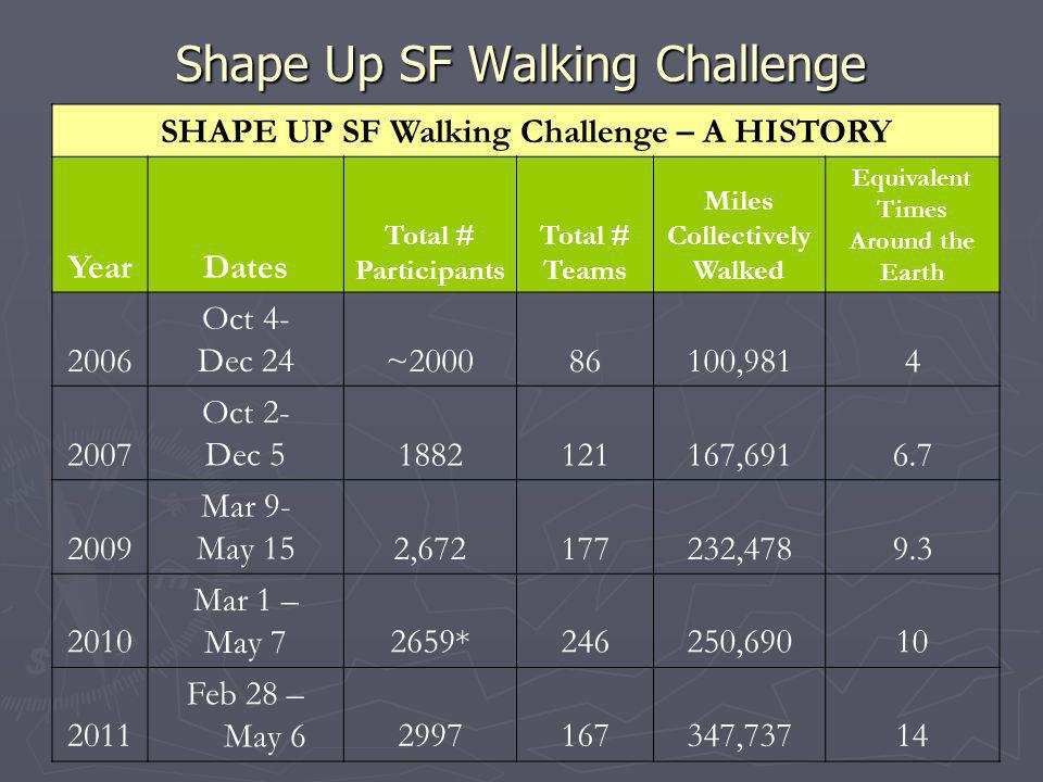 Shape Up SF Walking Challenge SHAPE UP SF Walking Challenge – A HISTORY YearDates Total # Participants Total # Teams Miles Collectively Walked Equivalent Times Around the Earth 2006 Oct 4- Dec 24~200086100,9814 2007 Oct 2- Dec 51882121167,6916.7 2009 Mar 9- May 152,672177232,4789.3 2010 Mar 1 – May 72659*246250,69010 2011 Feb 28 – May 62997167347,73714