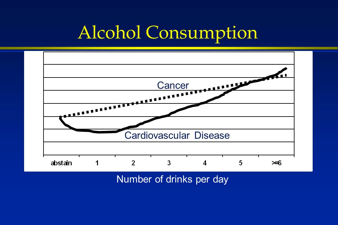 Alcohol Consumption Cancer Cardiovascular Disease Number of drinks per day