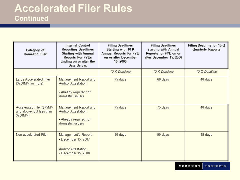 Accelerated Filer Rules Continued Category of Domestic Filer Internal Control Reporting Deadlines Starting with Annual Reports For FYEs Ending on or after the Date Below.