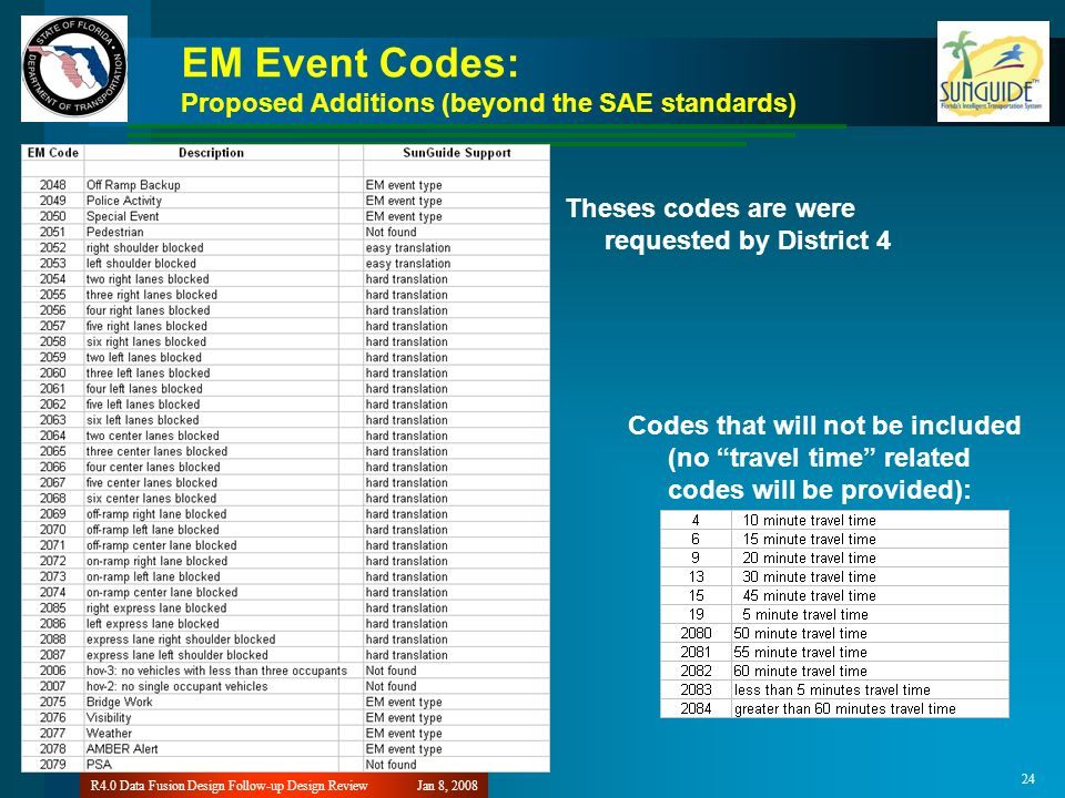 24 EM Event Codes: Proposed Additions (beyond the SAE standards) Theses codes are were requested by District 4 Codes that will not be included (no travel time related codes will be provided): Jan 8, 2008R4.0 Data Fusion Design Follow-up Design Review