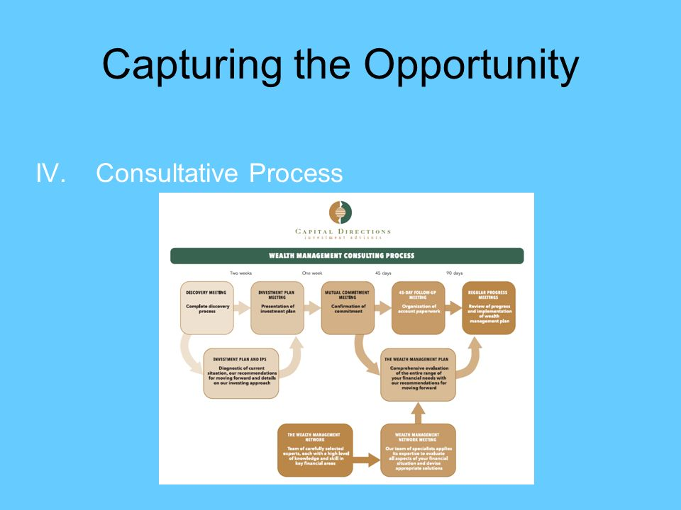 Capturing the Opportunity IV.Consultative Process