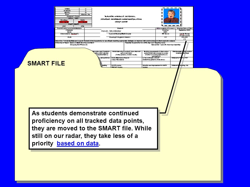 SMART FILE As students demonstrate continued proficiency on all tracked data points, they are moved to the SMART file.