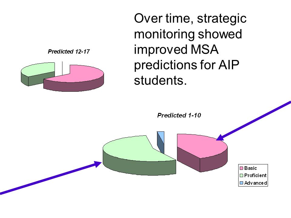 Over time, strategic monitoring showed improved MSA predictions for AIP students.