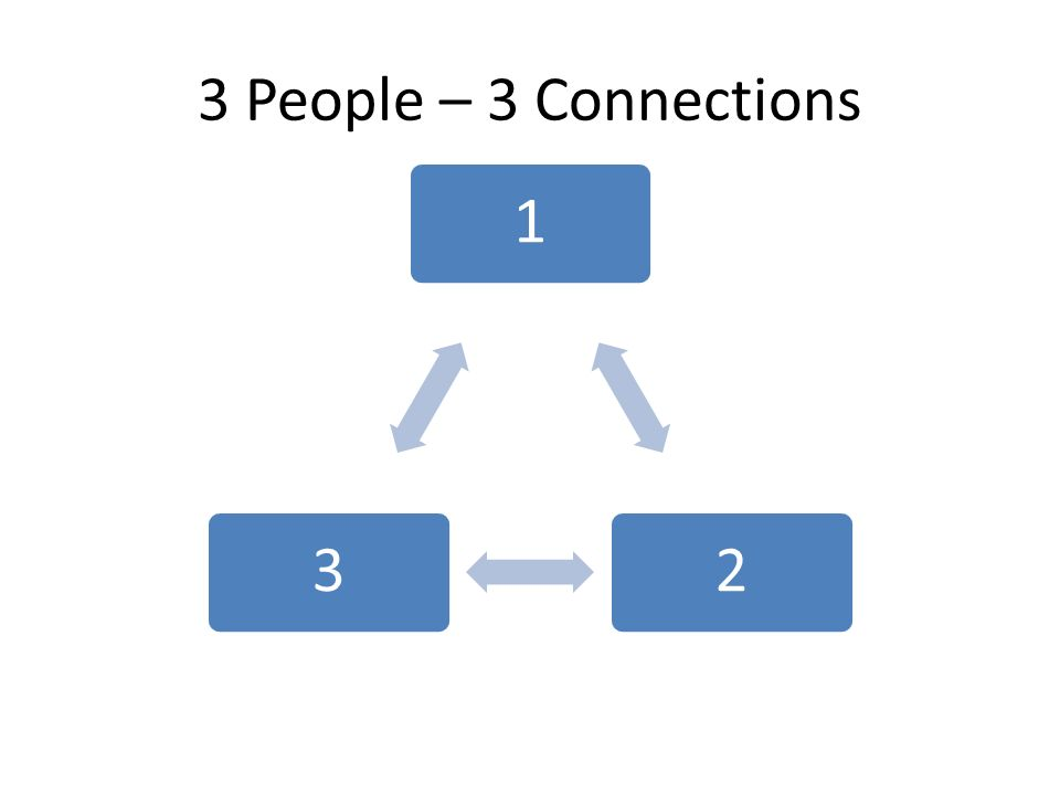 3 People – 3 Connections 123