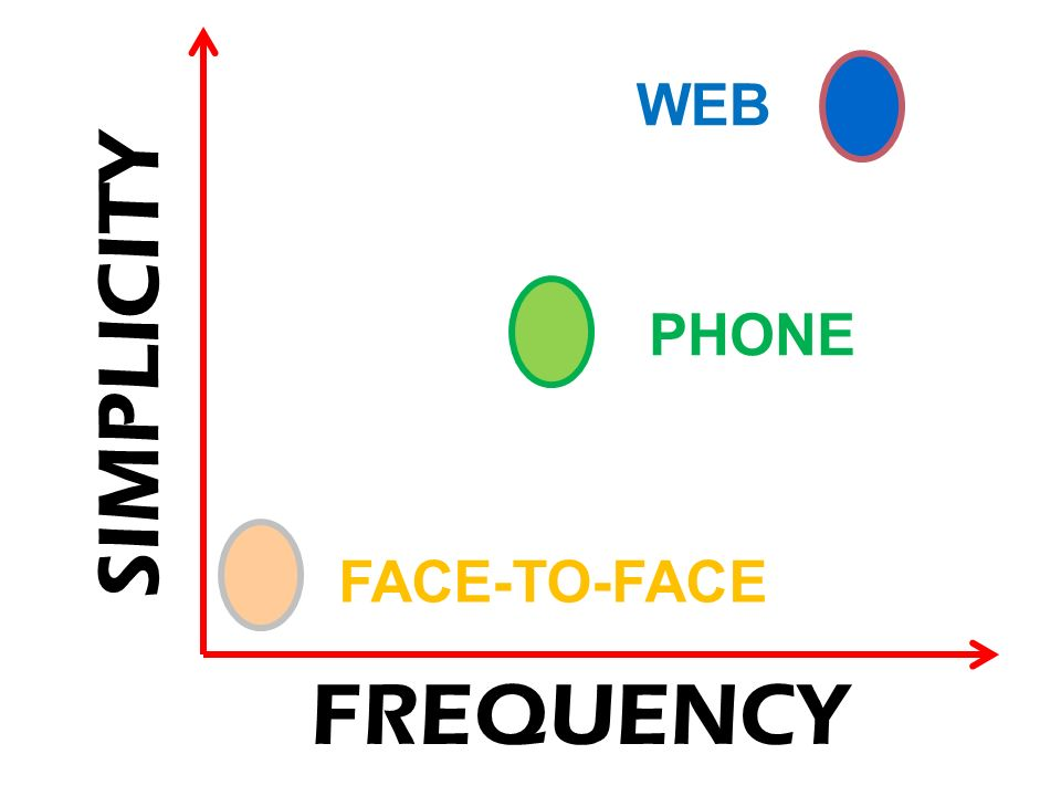 SIMPLICITY FREQUENCY WEB PHONE FACE-TO-FACE
