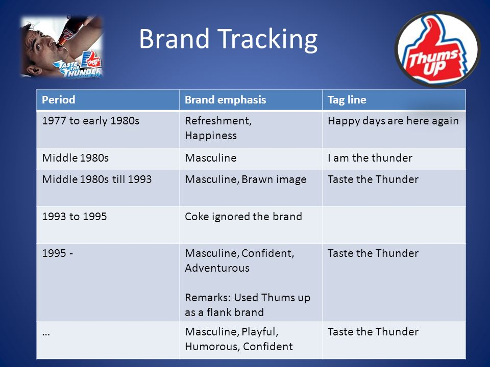 Brand Tracking PeriodBrand emphasisTag line 1977 to early 1980sRefreshment, Happiness Happy days are here again Middle 1980sMasculineI am the thunder Middle 1980s till 1993Masculine, Brawn imageTaste the Thunder 1993 to 1995Coke ignored the brand 1995 -Masculine, Confident, Adventurous Remarks: Used Thums up as a flank brand Taste the Thunder …Masculine, Playful, Humorous, Confident Taste the Thunder