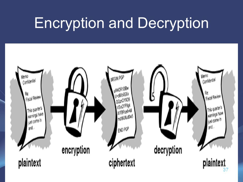 Encryption and Decryption 37