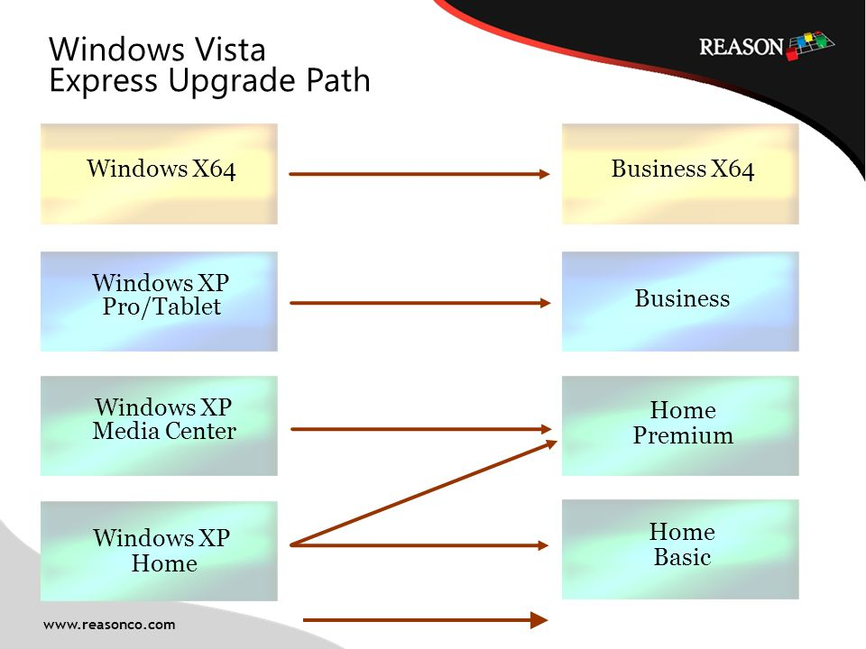2 Windows Vista Express Upgrade Path Windows XP Home Business X64 Home Premium Home Basic Business Windows XP Pro/Tablet Windows X64 Windows XP Media Center www.reasonco.com