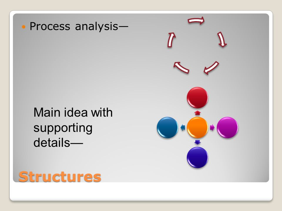 Structures Process analysis Main idea with supporting details