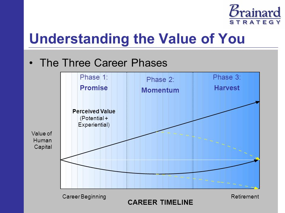 Understanding the Value of You The Three Career Phases Phase 1: Promise Phase 2: Momentum Phase 3: Harvest CAREER TIMELINE Career BeginningRetirement Perceived Value (Potential + Experiential) Value of Human Capital