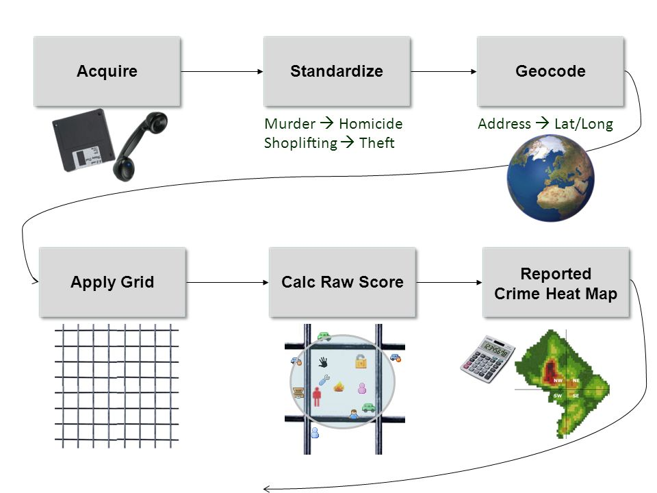 AcquireStandardizeGeocodeApply GridCalc Raw Score Reported Crime Heat Map Murder Homicide Shoplifting Theft Address Lat/Long