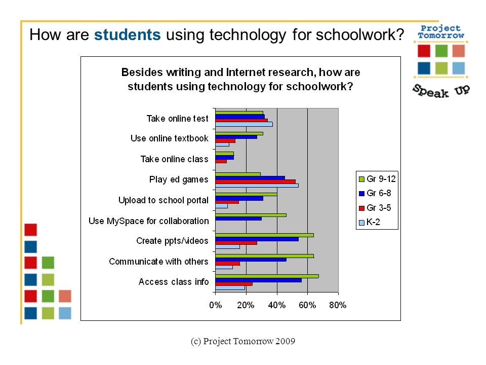 (c) Project Tomorrow 2009 How are students using technology for schoolwork