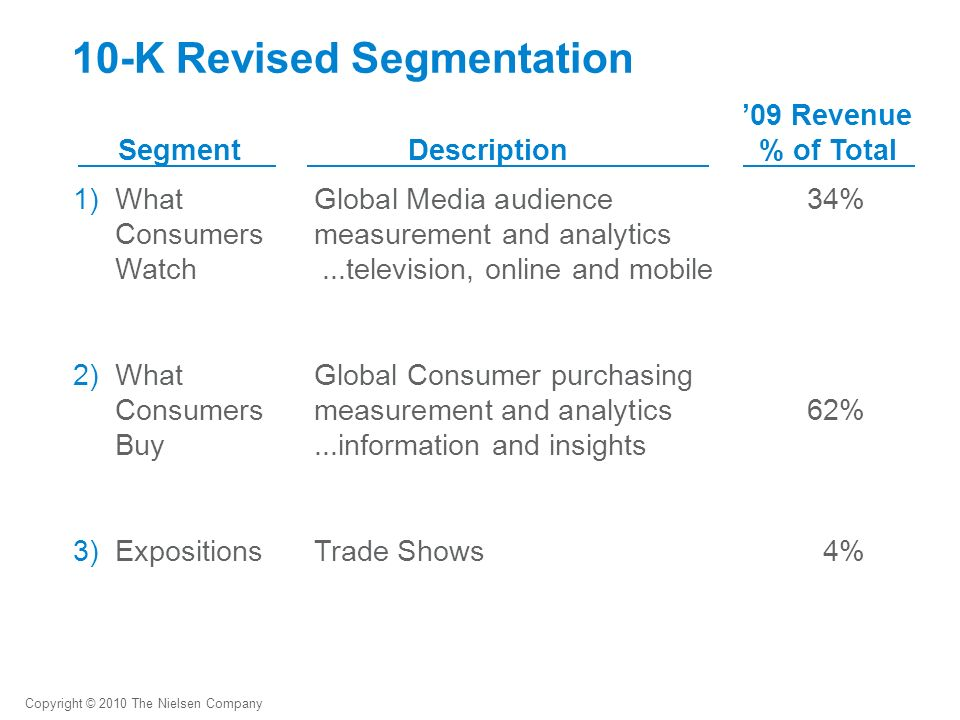 10-K Revised Segmentation 1)What Global Media audience34% Consumersmeasurement and analytics Watch...television, online and mobile 2)What Global Consumer purchasing Consumersmeasurement and analytics62% Buy...information and insights 3)ExpositionsTrade Shows4% SegmentDescription 09 Revenue % of Total Copyright © 2010 The Nielsen Company