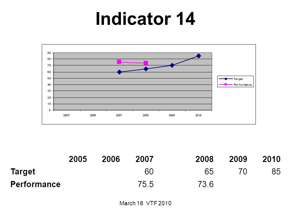 March 16 VTF 2010 Indicator 14 200520062007200820092010 Target60657085 Performance75.5 73.6