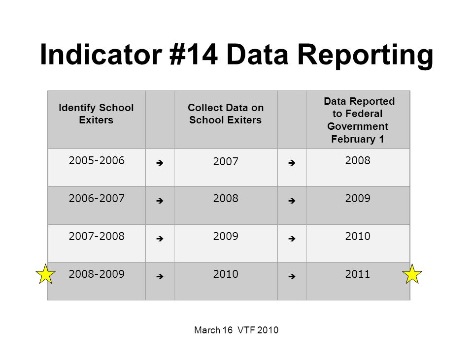 March 16 VTF 2010 Indicator #14 Data Reporting Identify School Exiters Collect Data on School Exiters Data Reported to Federal Government February