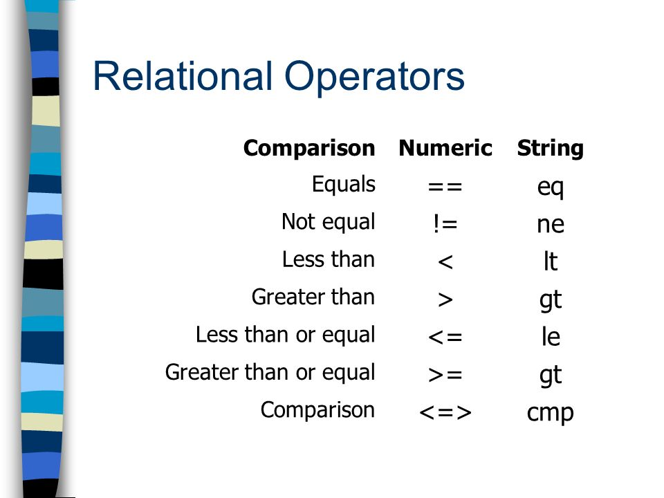Relational Operators ComparisonNumericString Equals ==eq Not equal !=ne Less than <lt Greater than >gt Less than or equal <=le Greater than or equal >=gt Comparison cmp