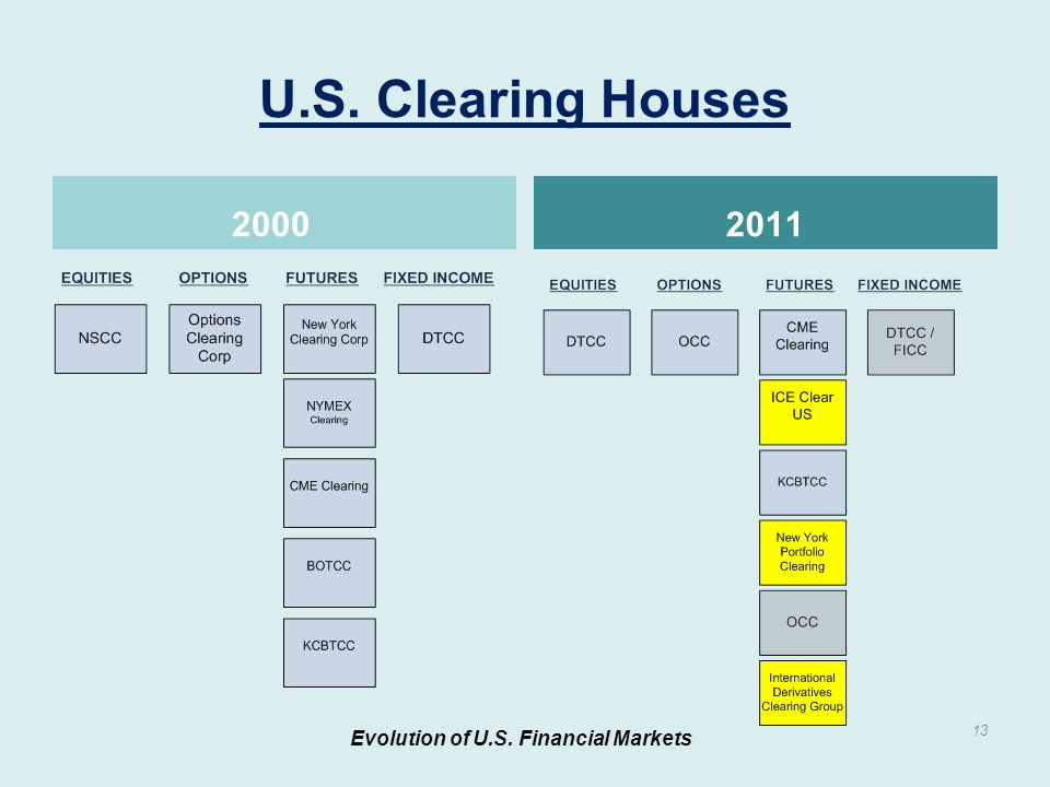 U.S. Clearing Houses Evolution of U.S. Financial Markets 13