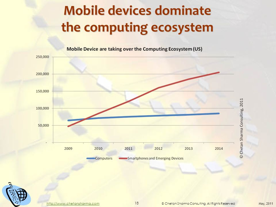 © Chetan Sharma Consulting, All Rights Reserved May, 2011 18 http://www.chetansharma.com Mobile devices dominate the computing ecosystem