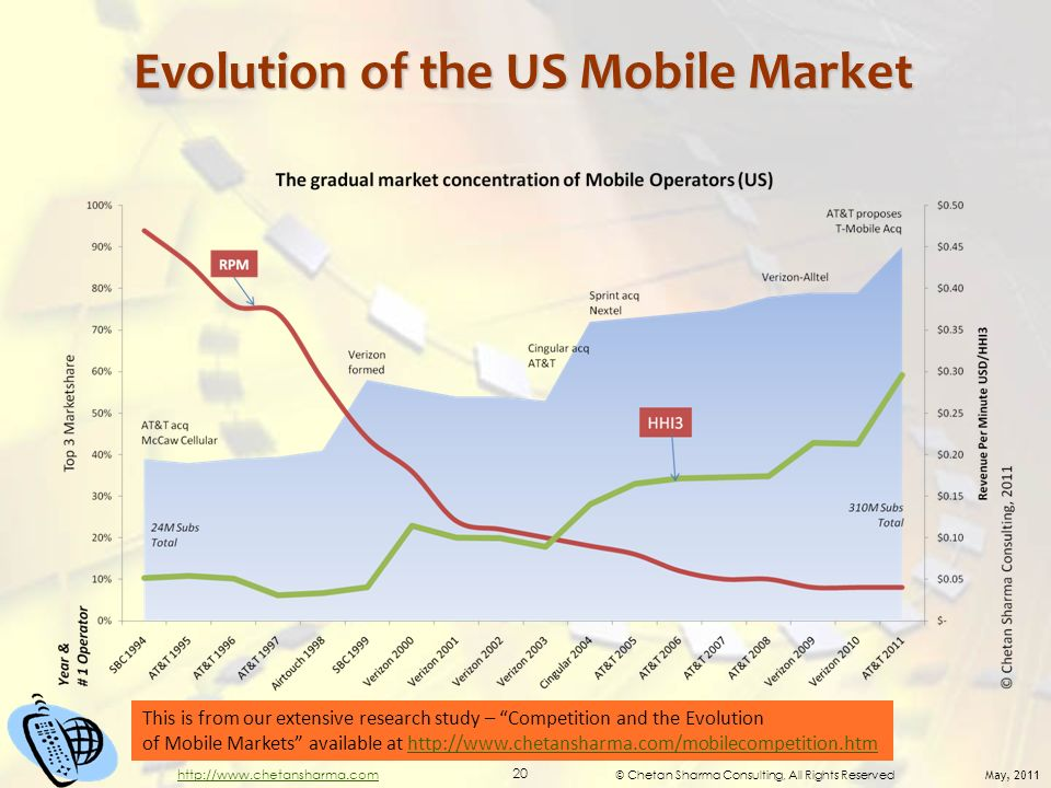 © Chetan Sharma Consulting, All Rights Reserved May, 2011 20 http://www.chetansharma.com Evolution of the US Mobile Market This is from our extensive research study – Competition and the Evolution of Mobile Markets available at http://www.chetansharma.com/mobilecompetition.htmhttp://www.chetansharma.com/mobilecompetition.htm