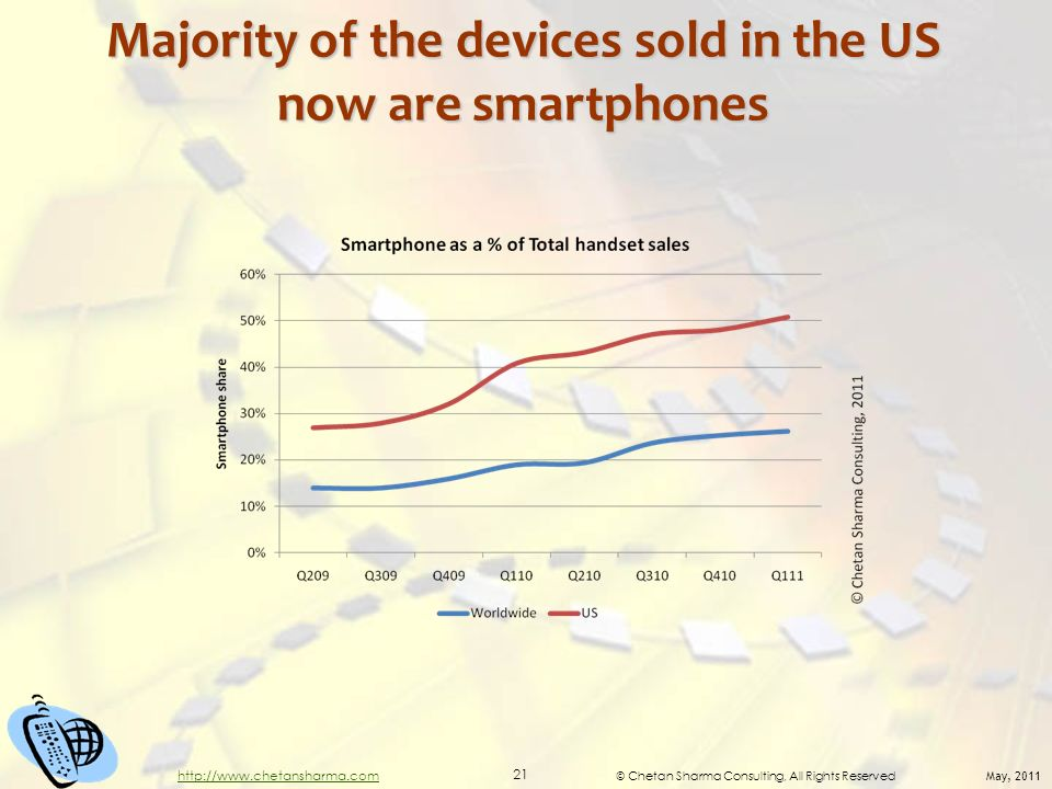 © Chetan Sharma Consulting, All Rights Reserved May, 2011 21 http://www.chetansharma.com Majority of the devices sold in the US now are smartphones