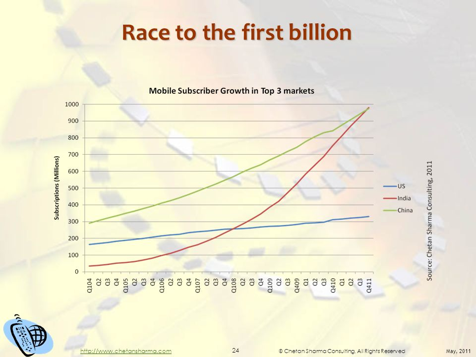 © Chetan Sharma Consulting, All Rights Reserved May, 2011 24 http://www.chetansharma.com Race to the first billion