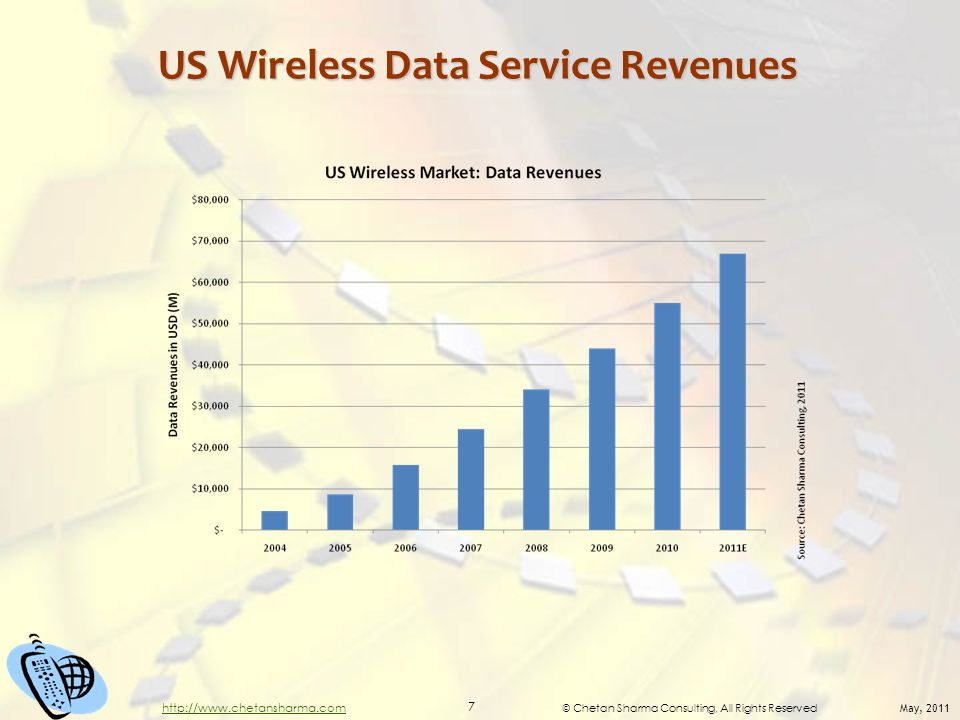 © Chetan Sharma Consulting, All Rights Reserved May, 2011 7 http://www.chetansharma.com US Wireless Data Service Revenues