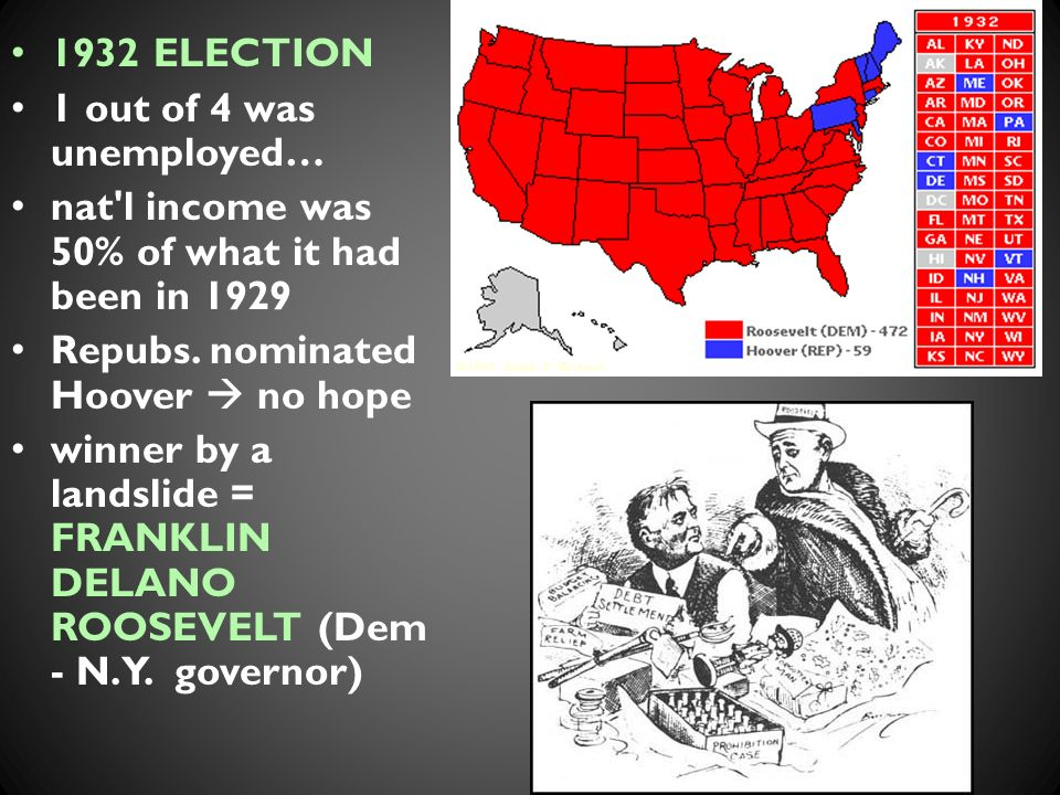 1932 ELECTION 1 out of 4 was unemployed… nat l income was 50% of what it had been in 1929 Repubs.