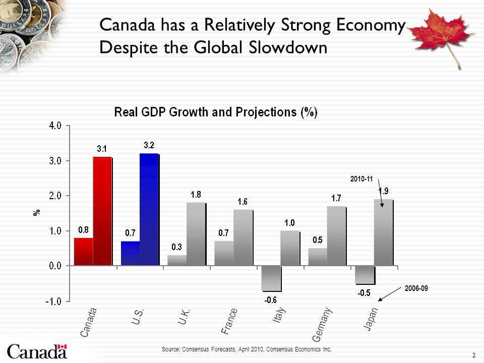 2 2010-11 2006-09 Canada has a Relatively Strong Economy Despite the Global Slowdown Source: Consensus Forecasts, April 2010, Consensus Economics Inc.