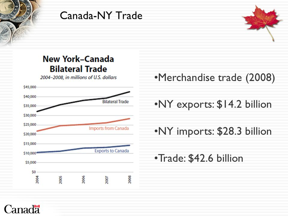 Canada-NY Trade Merchandise trade (2008) NY exports: $14.2 billion NY imports: $28.3 billion Trade: $42.6 billion