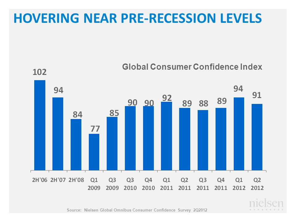 HOVERING NEAR PRE-RECESSION LEVELS Source: Nielsen Global Omnibus Consumer Confidence Survey 2Q2012 Global Consumer Confidence Index