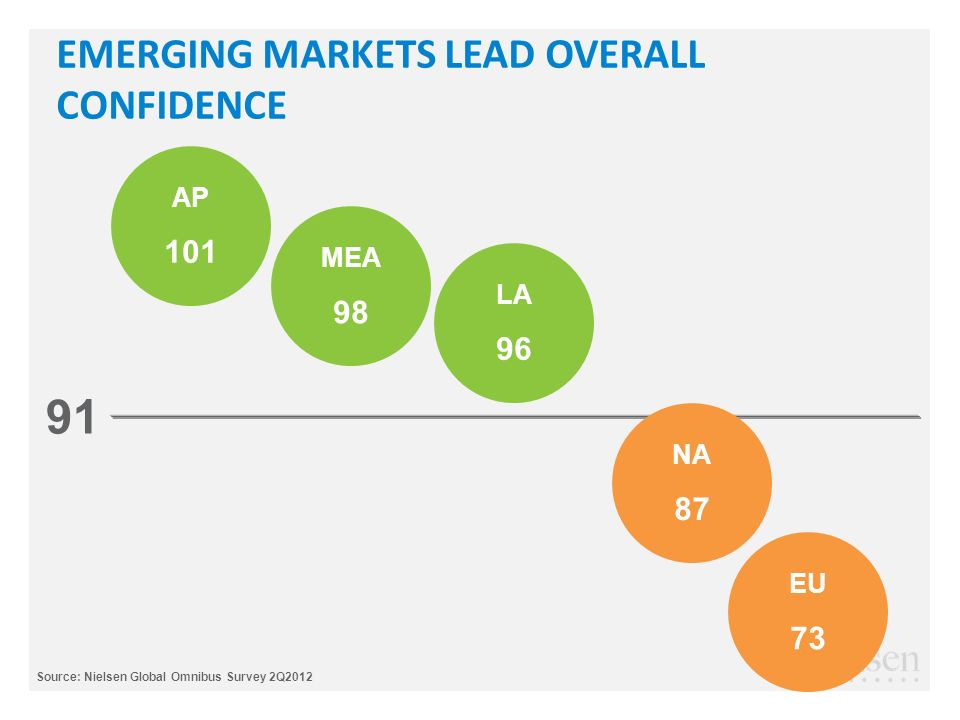 EMERGING MARKETS LEAD OVERALL CONFIDENCE 91 Source: Nielsen Global Omnibus Survey 2Q2012 AP 101 MEA 98 LA 96 EU 73 NA 87